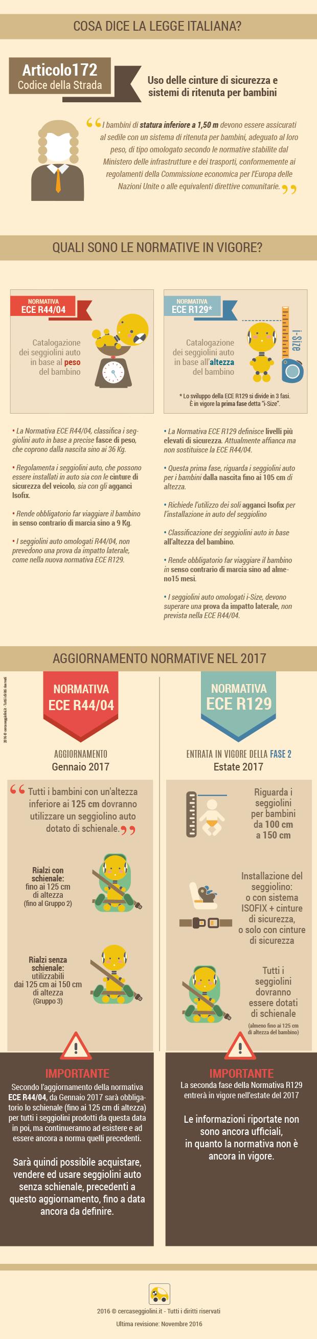 infografica-aggiornamenti-normative-2017-utilizzo-seggiolini-auto-rialzi-booster-per-bambini-cercaseggiolini