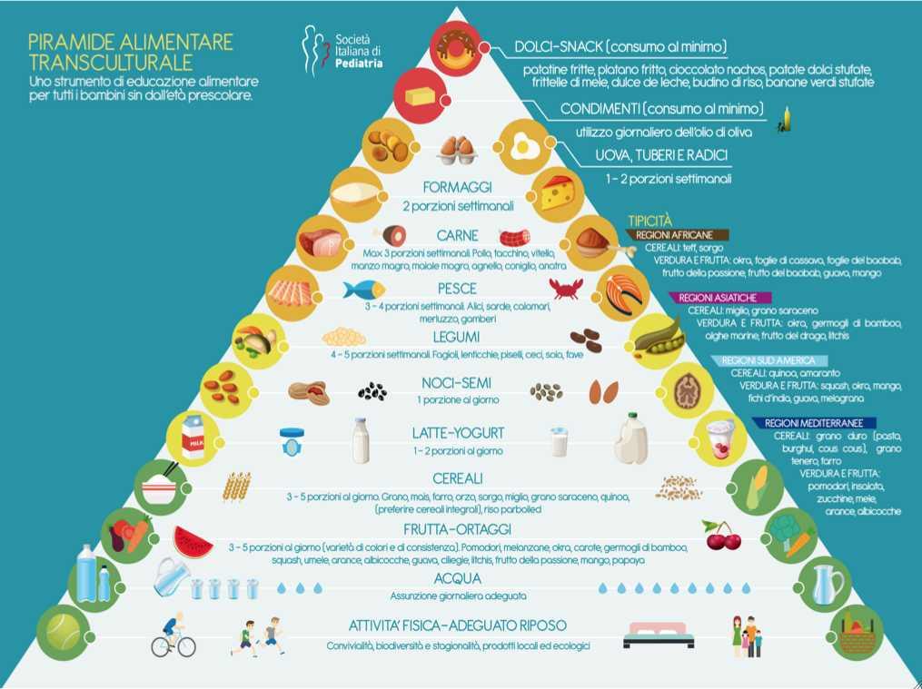 piramide-alimentare-cavagnoli-dietista