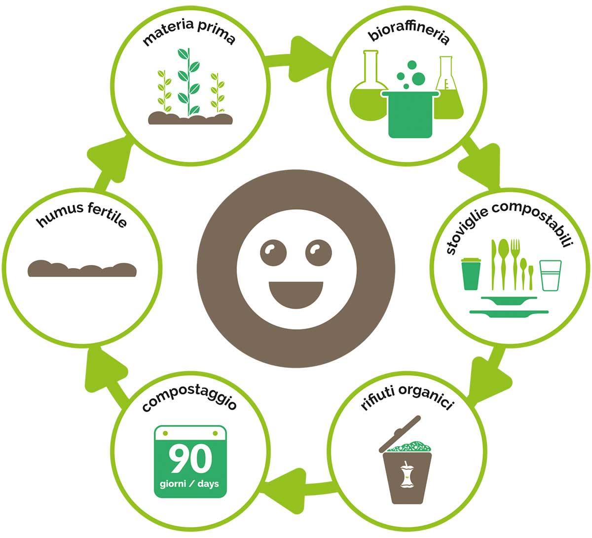 circolo-virtuoso-adessoverde-compostabile-compost-green-greenlife-humus-fertile-materiale-bioraffineria-rifiuti-organici-stoviglie-e1579506913348